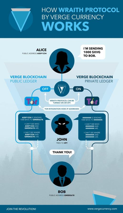 Wraith Protocol Infographic