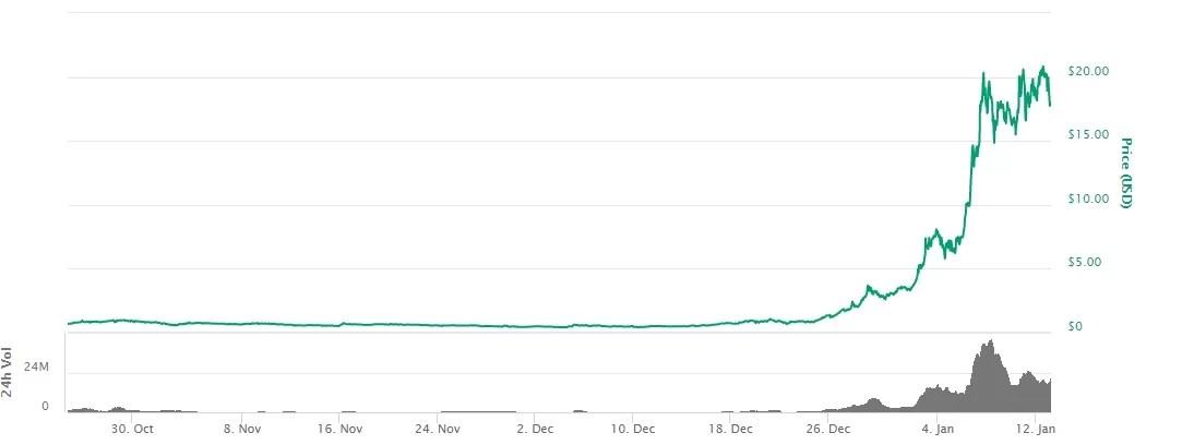 Price of KuCoin Shares