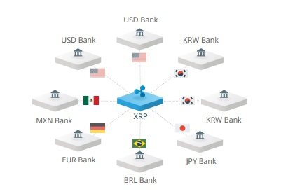 Ripple Payment System Example