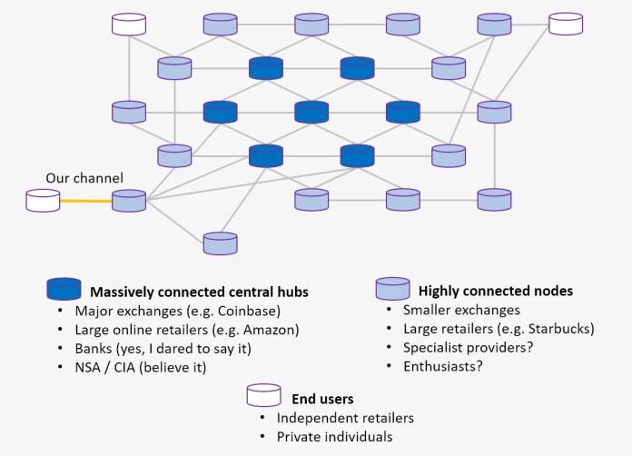 Lightning Network Diagram