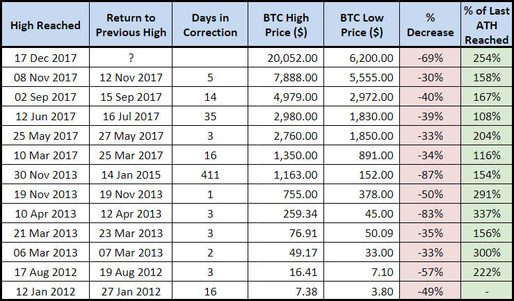 Bitcoin Historical Drop Table