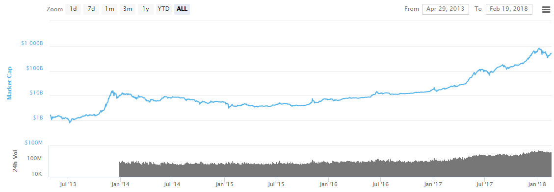 Cryptocurrency market growth