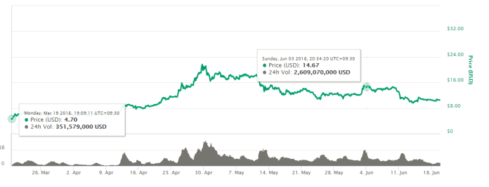 EOS Cryptocurrency Price Chart Before Mainnet Launch