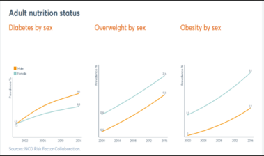 Nutritional status of adults of India