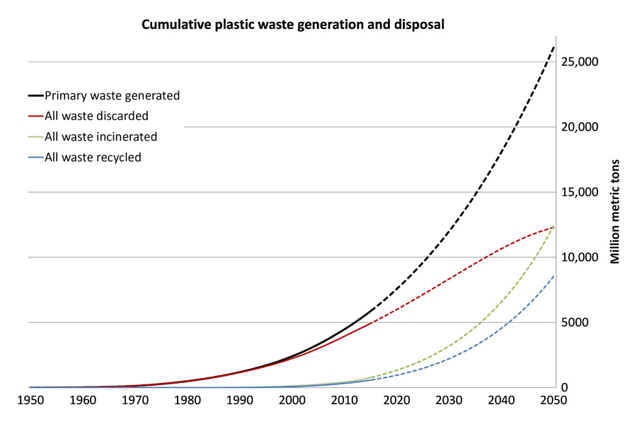 plastic waste generation and disposal