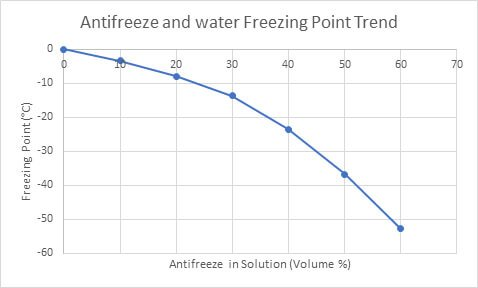 Antifreeze and Water Freezing Point Trend (Ethylene Glycol Heat-Transfer Fluid) Thermal Conductivity Testing measurement Thermtest