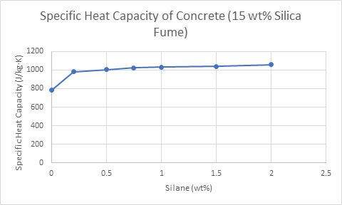 Specific Heat Capacity of Concrete (15 wt% Silica Fume) Thermal Conductivity Testing measurement Thermtest