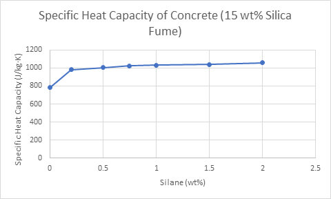 Figure 5 Specific Heat Capacity of Concrete (15 wt% Silica Fume)