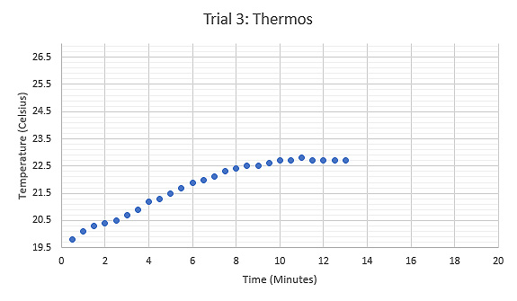 Graph displaying the relationship between Temperature (°C) and Time (minutes) during the third trial using a thermos as the calorimeter, tongs held the sample while heated.