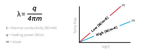 liquid thermal conductivity meter equation
