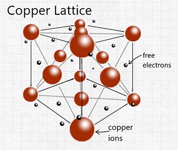 Lattice backbone of a copper atom