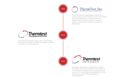 Thermtest Logo History