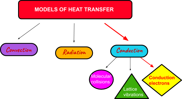 Modes of Heat Transfer for Metals