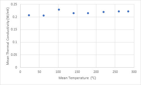 thermal conductivity of polymers - ABS tested in the polymer melt cell