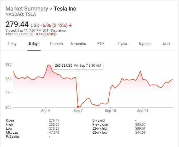 tesla stock drop