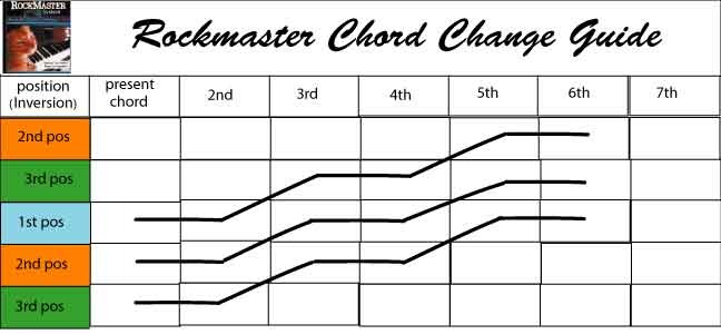 Chord Change Guide F2