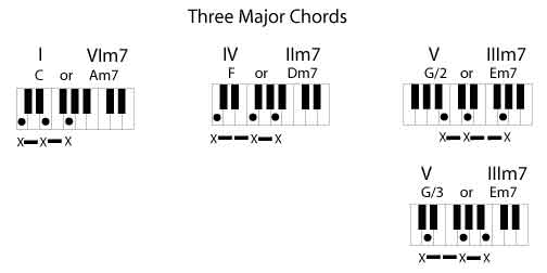 Three Chord Theory By Rockmaster System The Rockmaster System
