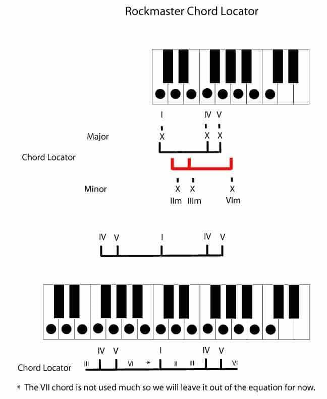 Chord Change Formula 10