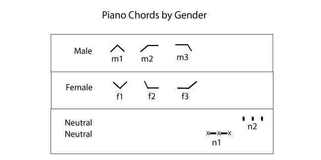 Chord Change Formula 4l The Rockmaster System