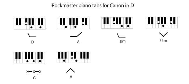 Piano piano tabs canon in d : Canon in D by Johann Pachelbel - The Rockmaster System