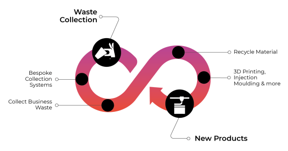 Infinity loop recycling system