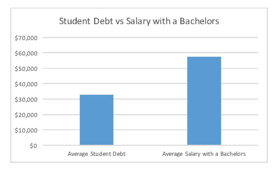 The nations student loan debt has entered the trillions, yet college is portrayed as one of the only tickets to success. Sources: SHRM and Forbes.
