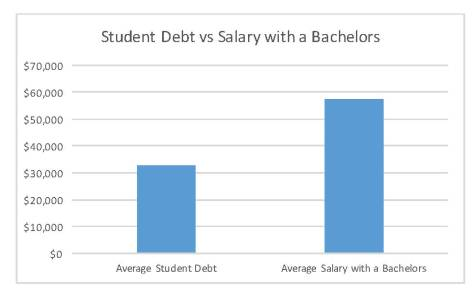 The nation's student loan debt has entered the trillions, yet college is portrayed as one of the only tickets to success. Sources: SHRM and Forbes.