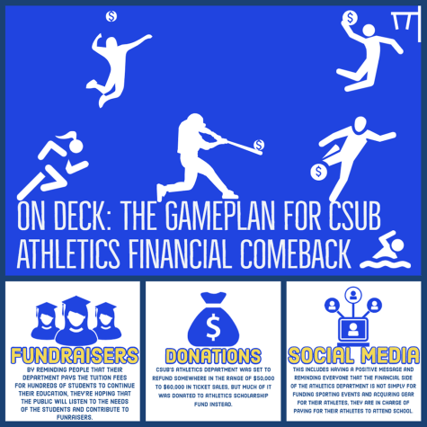 On deck: The gameplan for CSUB athletics financial comeback