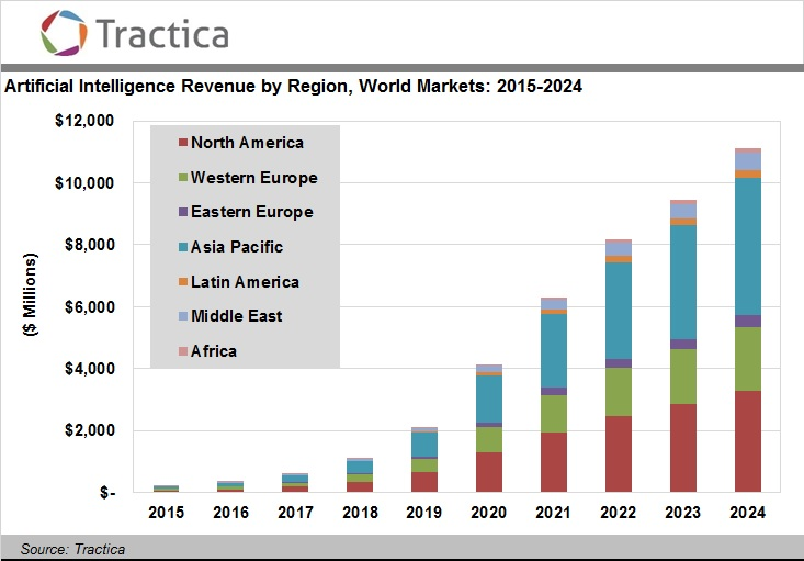Tractica Artificial Intelligence Revenue