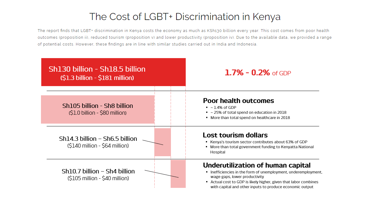 New research shows LGBT+ discrimination is costing Kenya