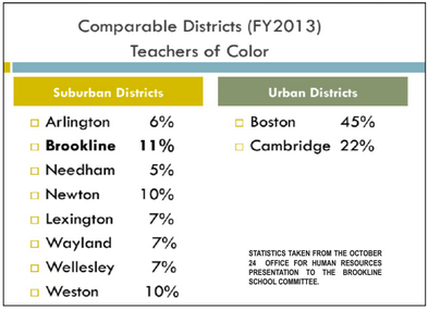 Students affected by lack of teacher diversity