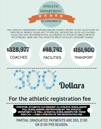 Money in sports creates unfair advantages