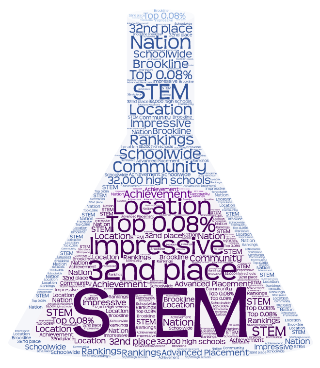 The+town+ranks+32nd+in+the+nation+for+STEM+fields.+