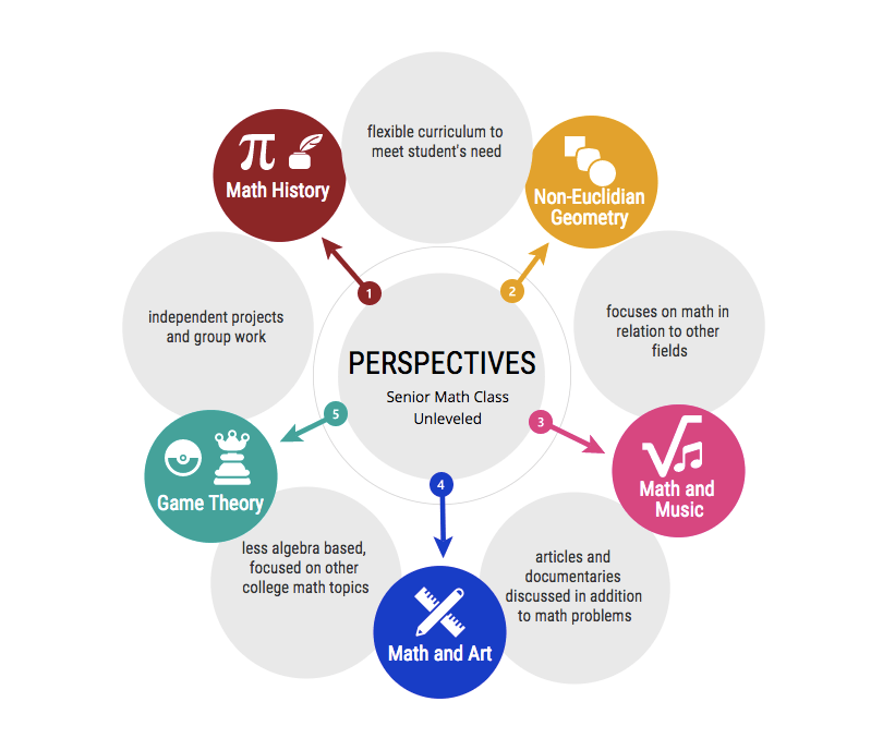 Perspectives+of+a+Mathematical+Mind+aims+to+integrate+many+themes+into+the+one+class.