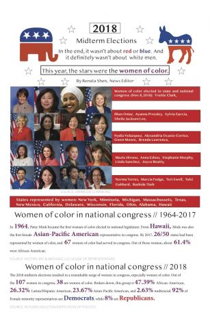 2018 midterms bring success for women of color
