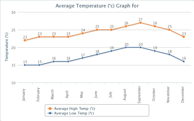 Average Annual Temperature Graphs