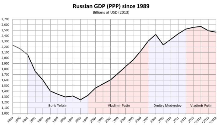 Russian GDP (PPP) since 1989