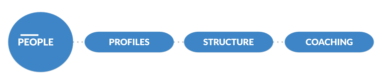 In the organisation we look at the structure of people and how they align