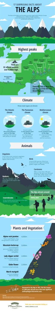 The Alps - Infographic