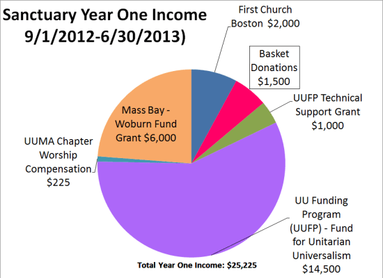 yr 1 income values png