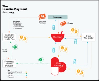 insulin payment journey