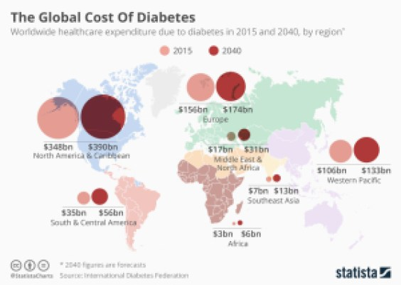 global-cost