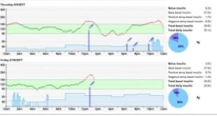 Savvy LOOPing: Running Open Loop