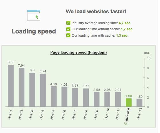 Why you shoud consider Siteground web host
