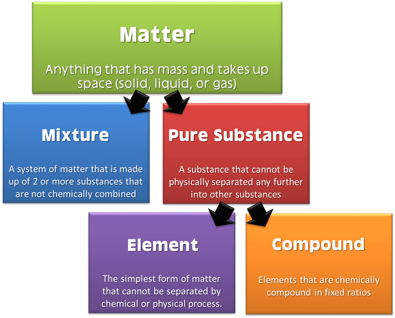 Classification Of Matter The Science Classroom