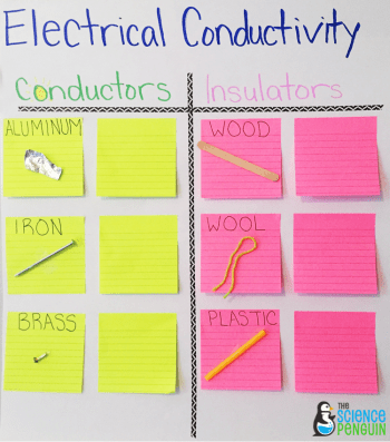 Electrical conductors and insulators-- collaborative anchor chart
