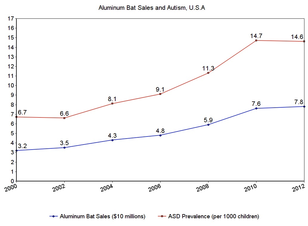 Anti-batters Want Aluminum Bats Banned From Little League