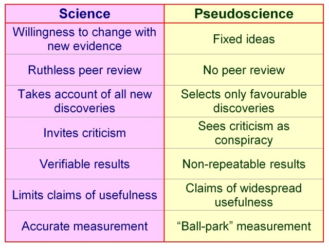 pseudscientific nonsense