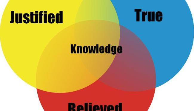 The Spectrum of Knowledge and Belief