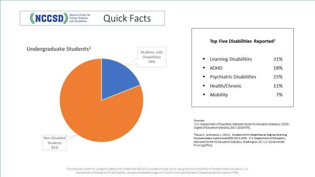 Quick Facts about numbers of students reporting a disability found on NNSD homepage nccsdonline.org. and published on NCCSD's Facebook page.